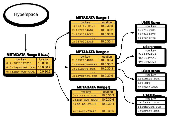 Architecture hypertable big data big performance metadata table ccuart Choice Image