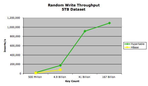 Random Write Throughput - 5TB Dataset