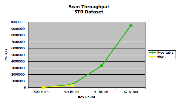 Scan Throughput - 5TB Dataset